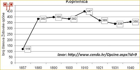 kc-zidovska-opcina-kretanje-broja