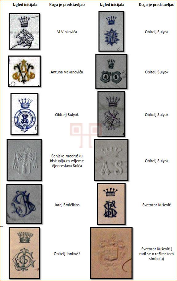Primjeri inicijala