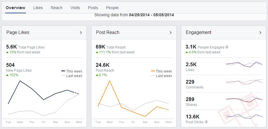 Statistika aktivnosti na našoj Facebook stranici u posljednjih tjedan dana