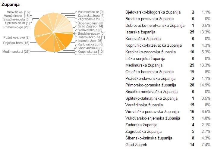 Raspored natjecatelja po županijama