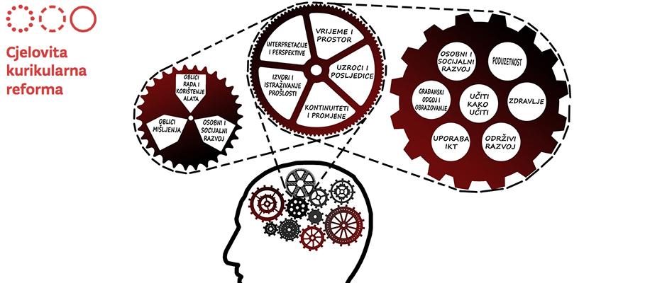Novosti i korist od promjena predmetnog kurikuluma Povijest za učenike i učitelje